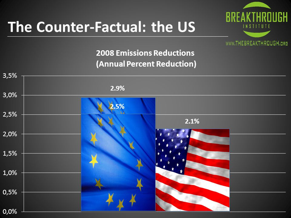 The Counter-Factual: the US 2.9% 2.5% 2.1%