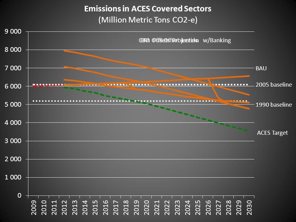 ACES Target 1990 baseline 2005 baseline BAU Full Offset Levelsw/BankingEPA Offsets ProjectionCBO Offsets Projection