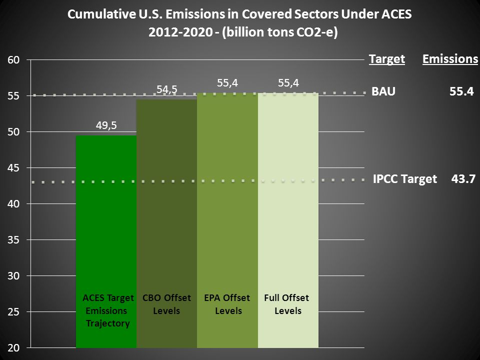ACES Target Emissions Trajectory CBO Offset Levels EPA Offset Levels Full Offset Levels