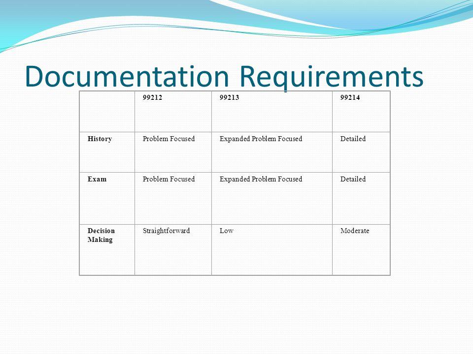 Documentation Requirements 992129921399214 HistoryProblem FocusedExpanded Problem FocusedDetailed ExamProblem FocusedExpanded Problem FocusedDetailed