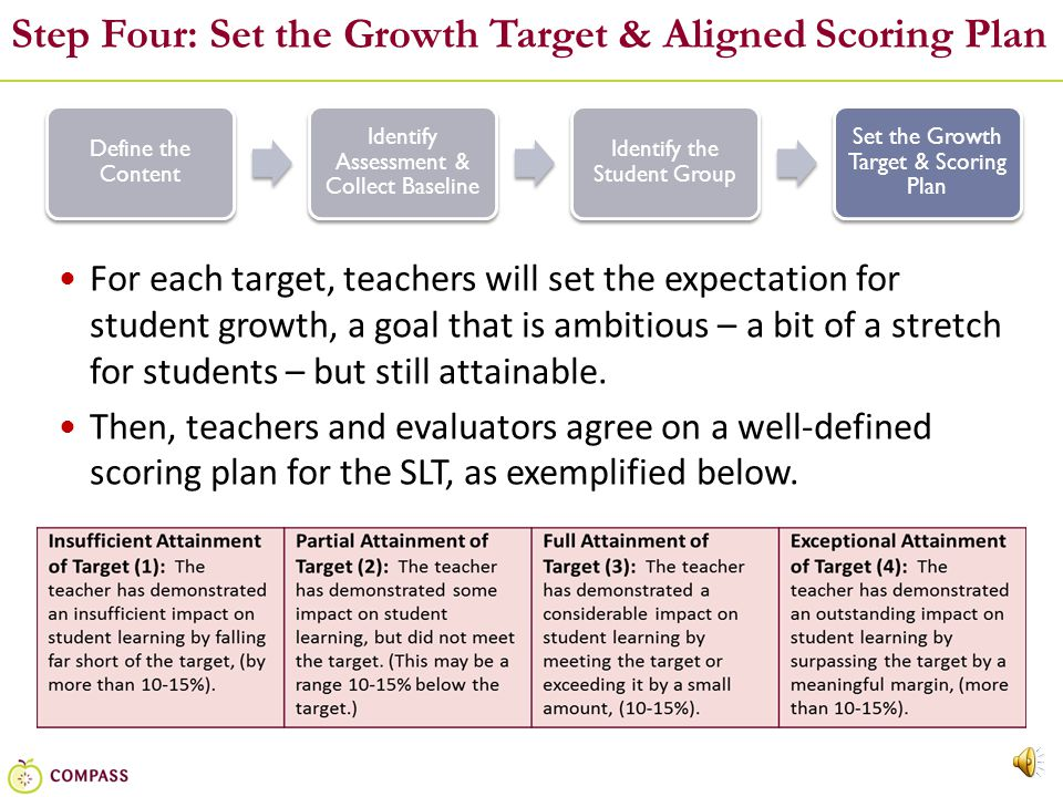 14 Step Three: Identify the Student Group SLTs may be set for:  Entire classes of students  Multiple sections of the same course  Smaller groups, such as the lowest performing students Teachers should try to address the majority of their students across their two or more SLTs Teachers should prioritize academic content areas most aligned to the Common Core.