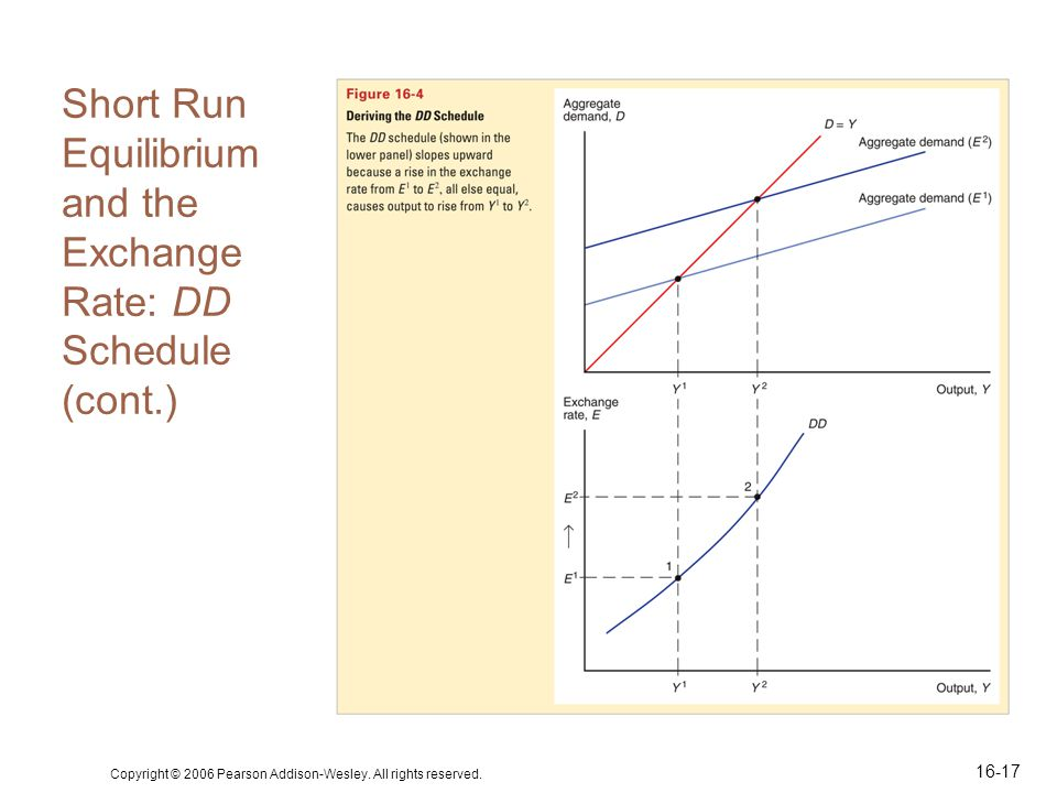 Copyright © 2006 Pearson Addison-Wesley. All rights reserved. 16-17 Short Run Equilibrium and the Exchange Rate: DD Schedule (cont.)