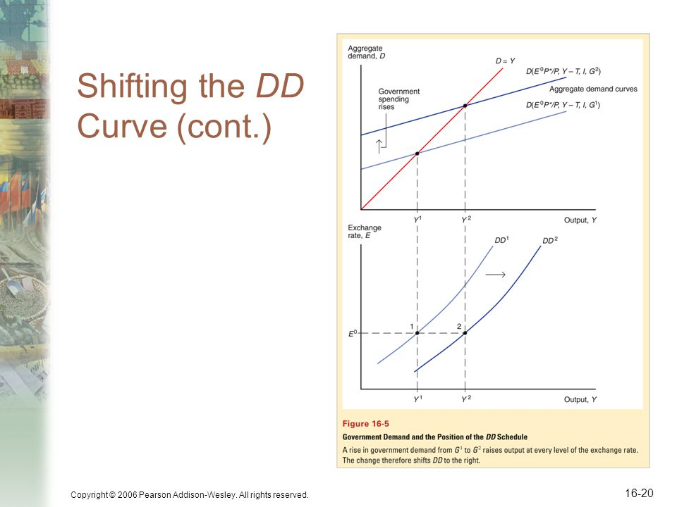 Copyright © 2006 Pearson Addison-Wesley. All rights reserved. 16-20 Shifting the DD Curve (cont.)