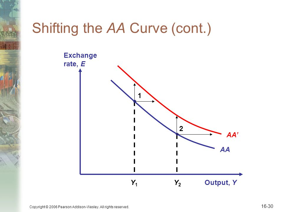 Copyright © 2006 Pearson Addison-Wesley. All rights reserved. 16-30 Shifting the AA Curve (cont.) Output, Y Exchange rate, E AA Y1Y1 1 Y2Y2 2 AA'