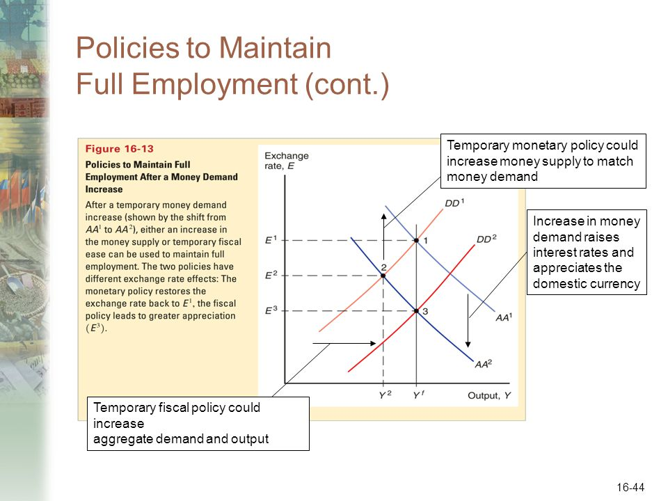 16-44 Policies to Maintain Full Employment (cont.) Increase in money demand raises interest rates and appreciates the domestic currency Temporary fisc