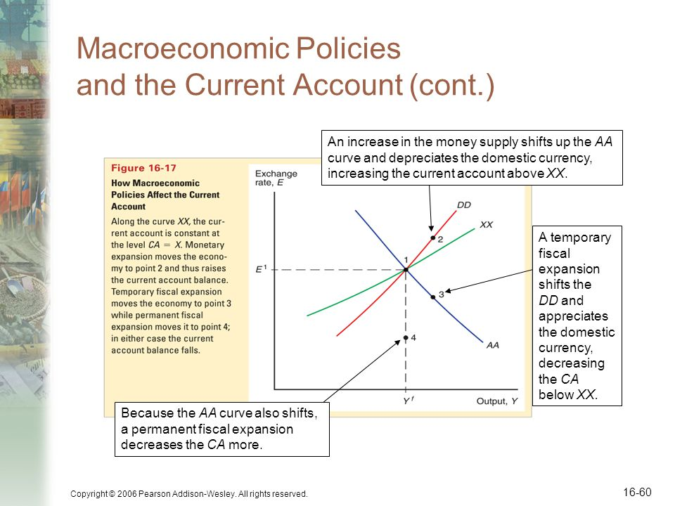 Copyright © 2006 Pearson Addison-Wesley. All rights reserved. 16-60 Macroeconomic Policies and the Current Account (cont.) An increase in the money su