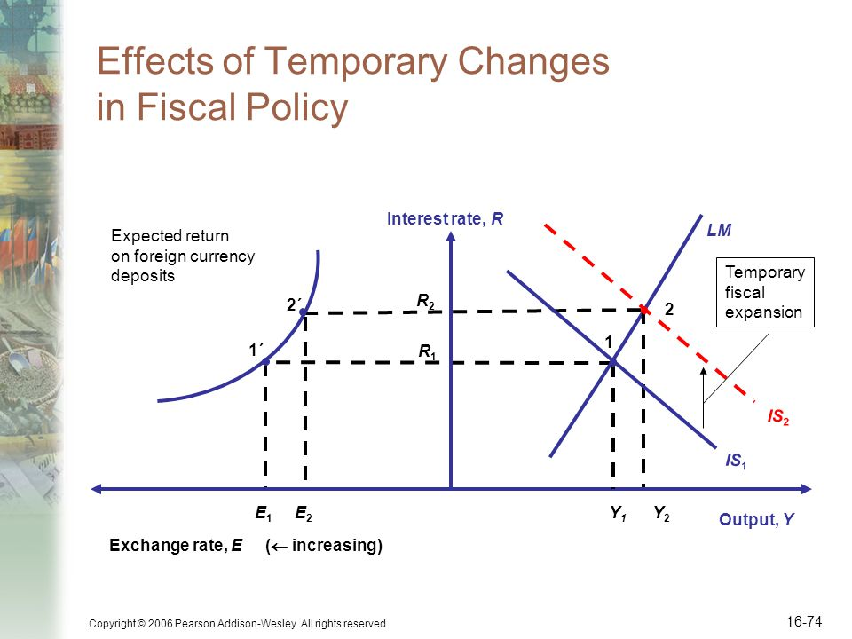 Copyright © 2006 Pearson Addison-Wesley. All rights reserved. 16-74 Effects of Temporary Changes in Fiscal Policy R2R2 R1R1 Output, Y Interest rate, R