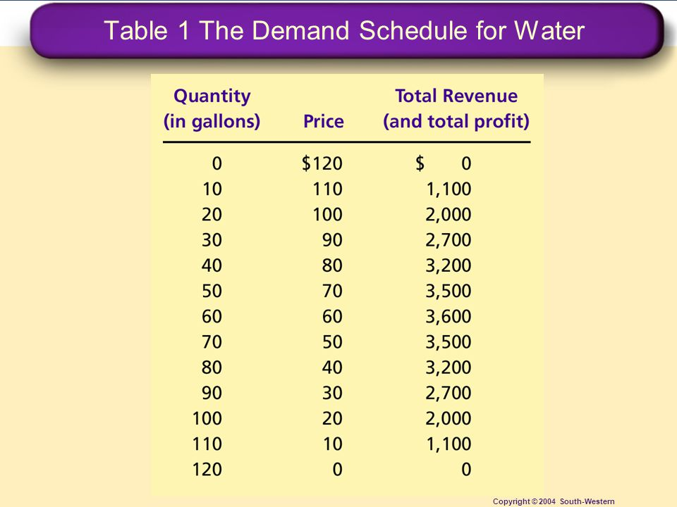 Table 1 The Demand Schedule for Water Copyright © 2004 South-Western