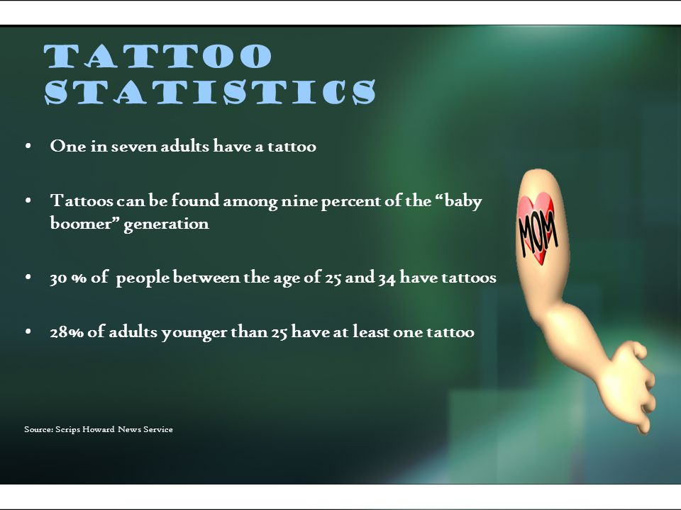 Tattoo Statistics One in seven adults have a tattoo Tattoos can be found among nine percent of the baby boomer generation 30 % of people between the age of 25 and 34 have tattoos 28% of adults younger than 25 have at least one tattoo Source: Scrips Howard News Service