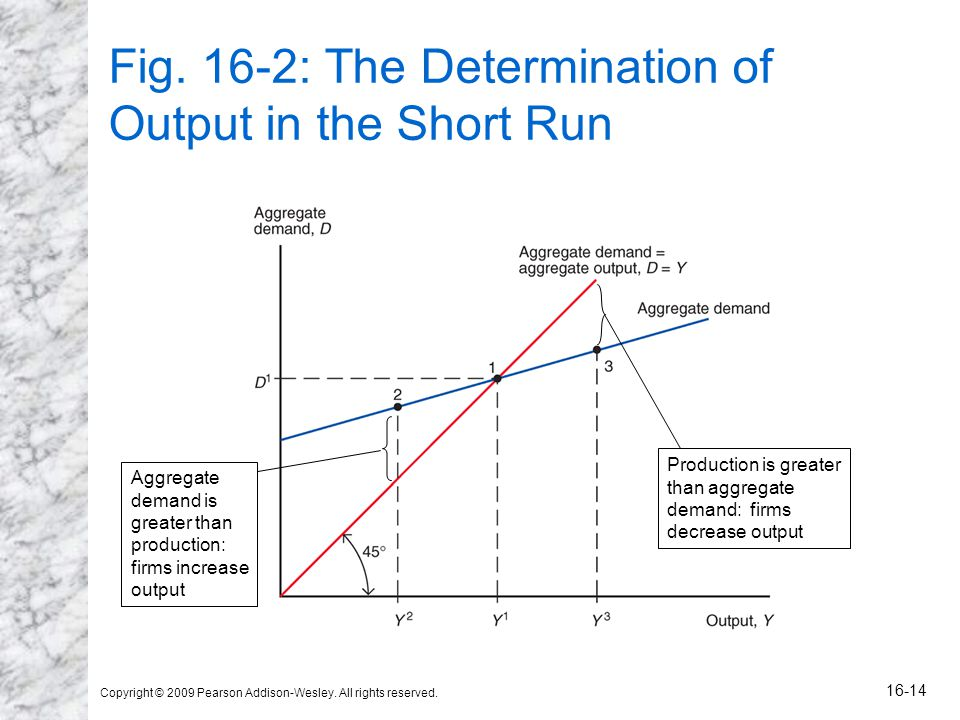 Copyright © 2009 Pearson Addison-Wesley. All rights reserved. 16-14 Fig. 16-2: The Determination of Output in the Short Run Aggregate demand is greate