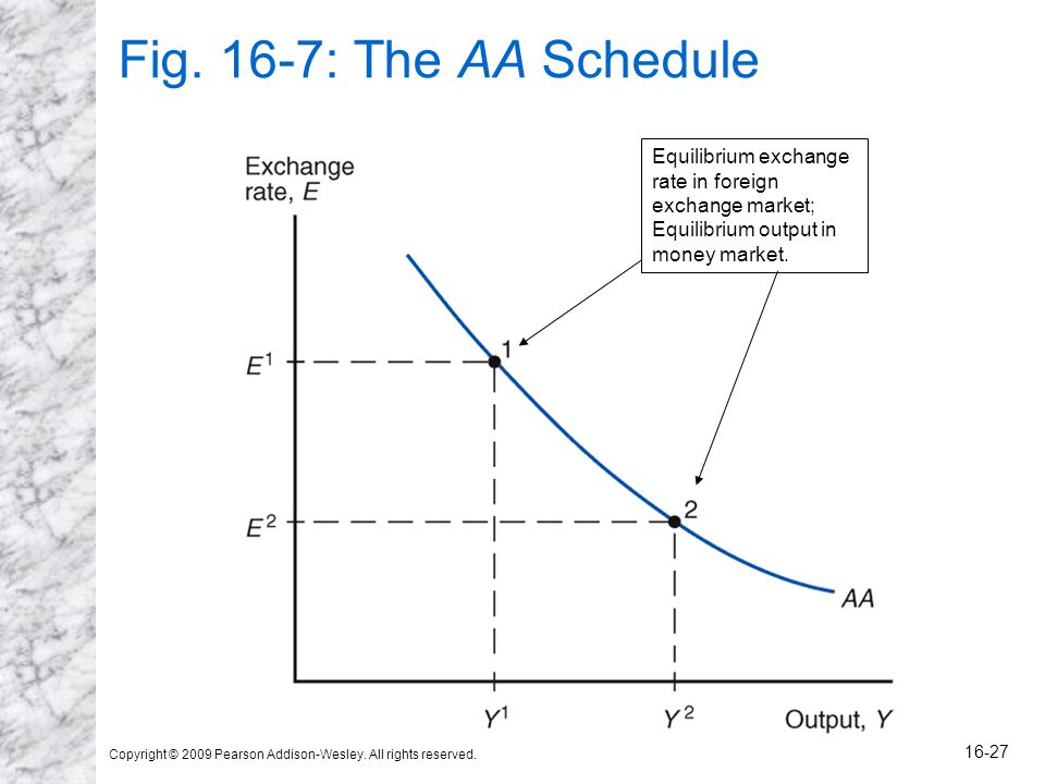 Copyright © 2009 Pearson Addison-Wesley. All rights reserved. 16-27 Fig. 16-7: The AA Schedule Equilibrium exchange rate in foreign exchange market; E