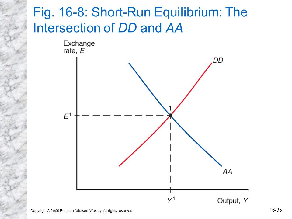 Copyright © 2009 Pearson Addison-Wesley. All rights reserved. 16-35 Fig. 16-8: Short-Run Equilibrium: The Intersection of DD and AA