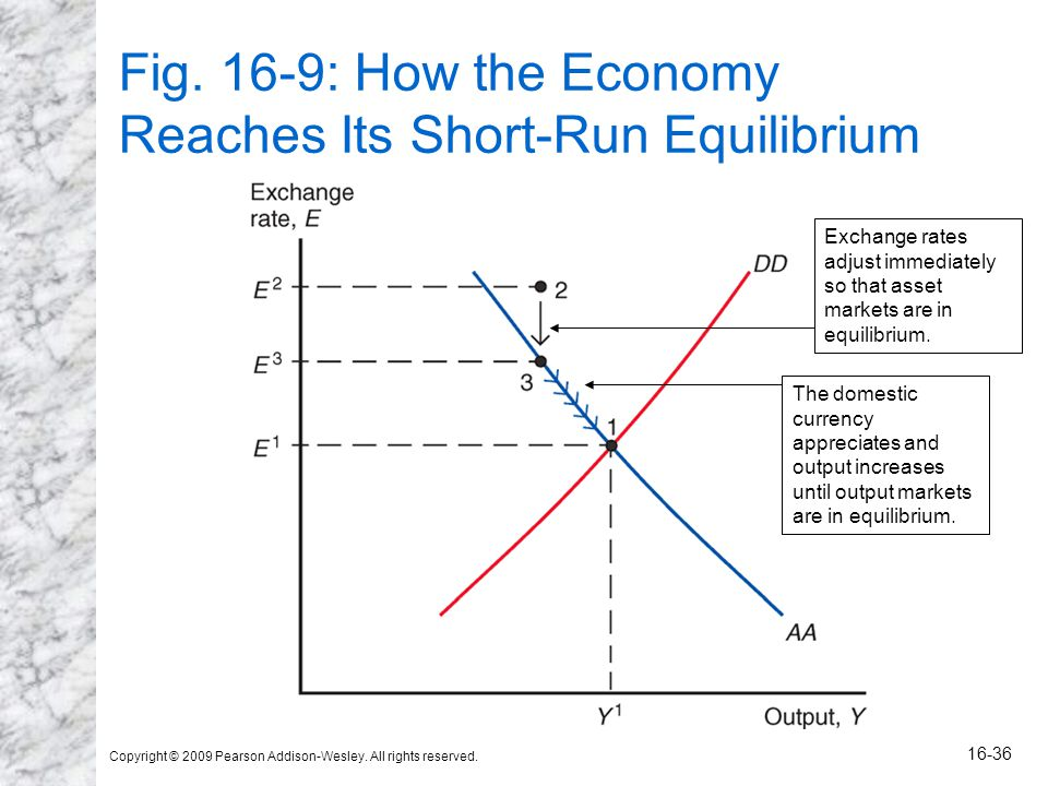 Copyright © 2009 Pearson Addison-Wesley. All rights reserved. 16-36 Fig. 16-9: How the Economy Reaches Its Short-Run Equilibrium The domestic currency