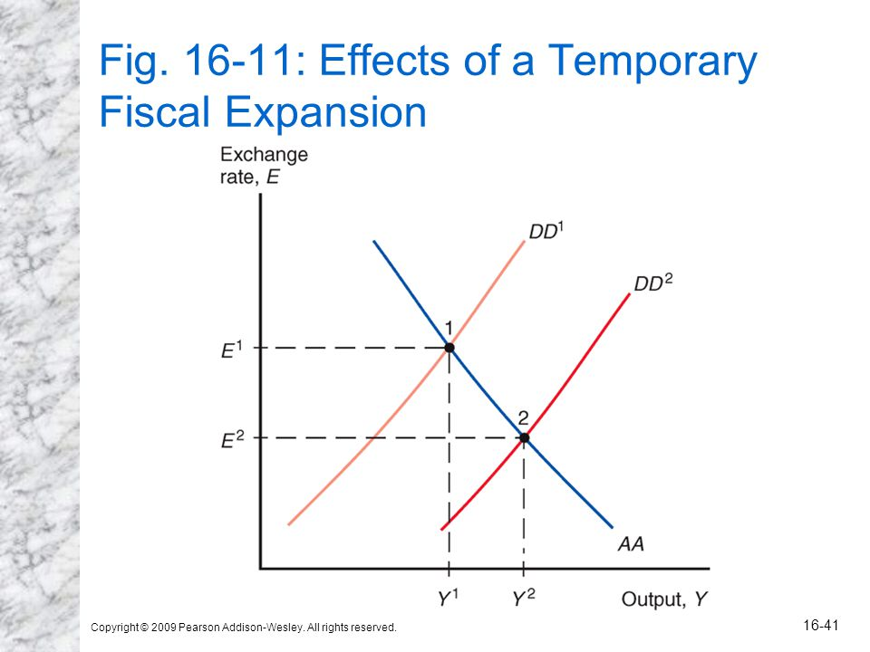 Copyright © 2009 Pearson Addison-Wesley. All rights reserved. 16-41 Fig. 16-11: Effects of a Temporary Fiscal Expansion