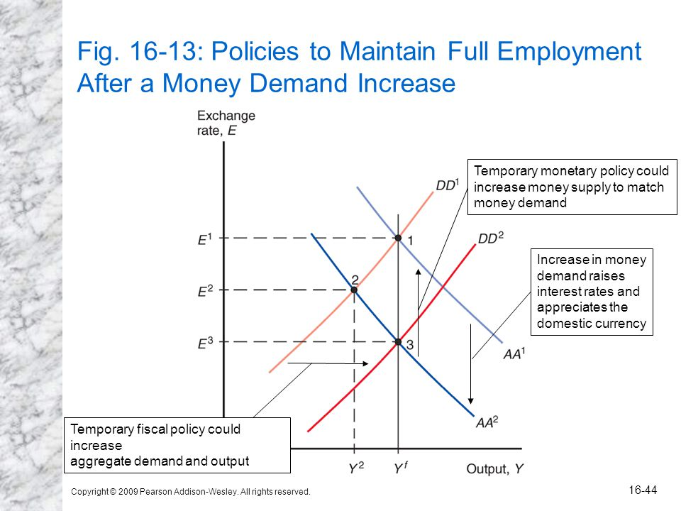 Copyright © 2009 Pearson Addison-Wesley. All rights reserved. 16-44 Fig. 16-13: Policies to Maintain Full Employment After a Money Demand Increase Inc