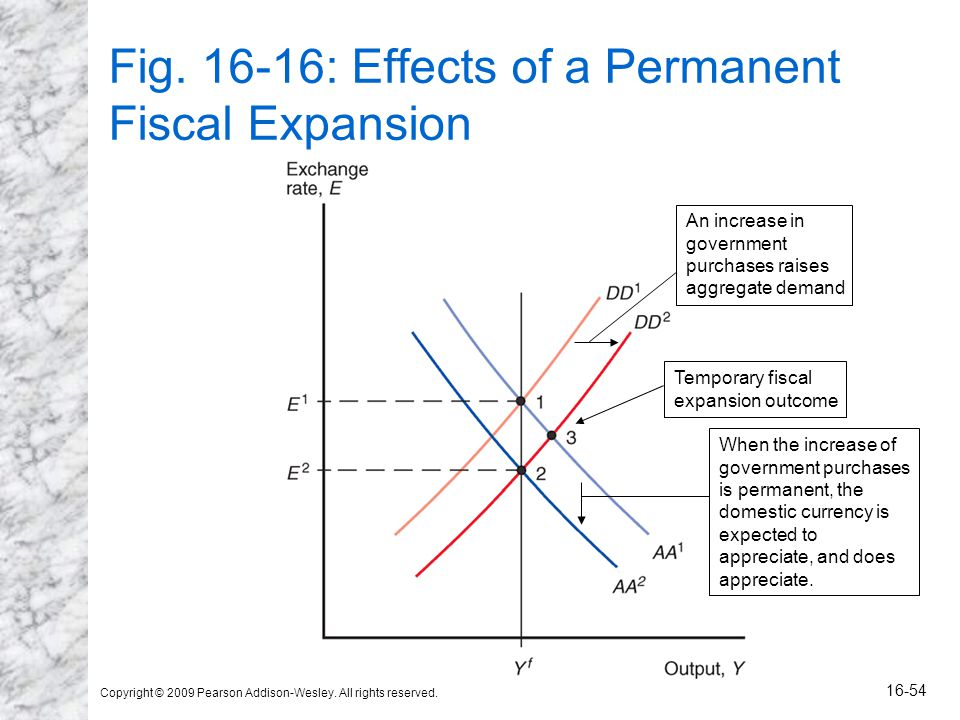 Copyright © 2009 Pearson Addison-Wesley. All rights reserved. 16-54 Fig. 16-16: Effects of a Permanent Fiscal Expansion An increase in government purc