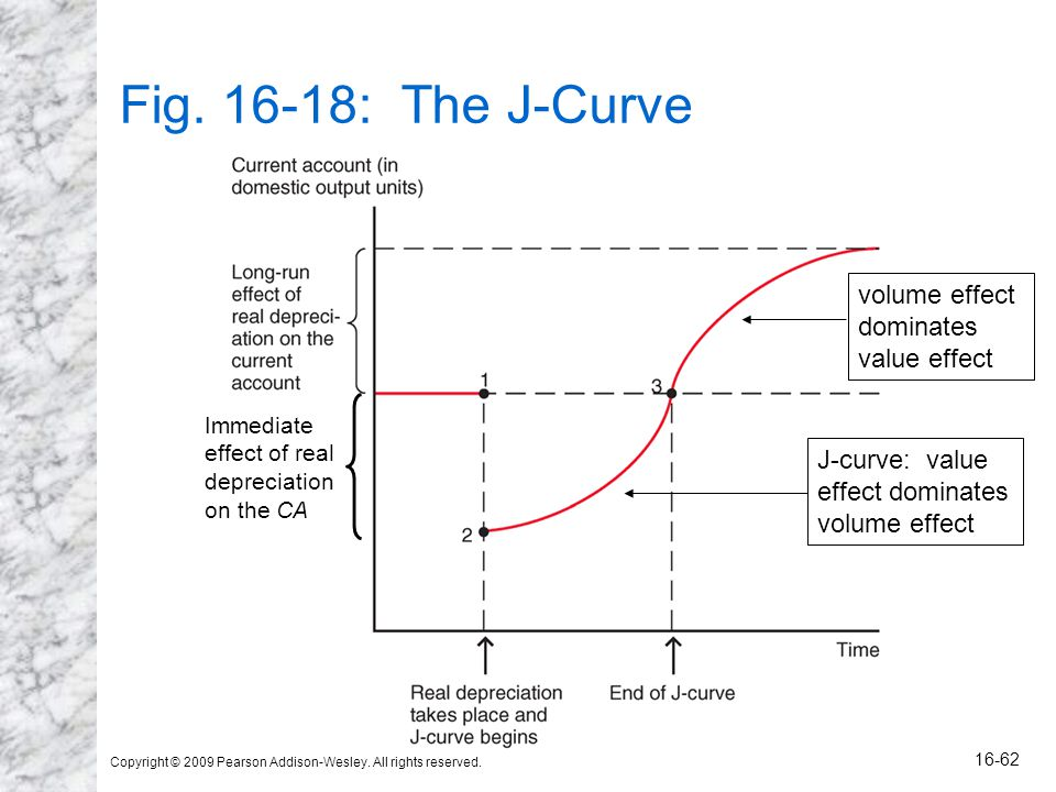 Copyright © 2009 Pearson Addison-Wesley. All rights reserved. 16-62 Fig. 16-18: The J-Curve J-curve: value effect dominates volume effect dominates va