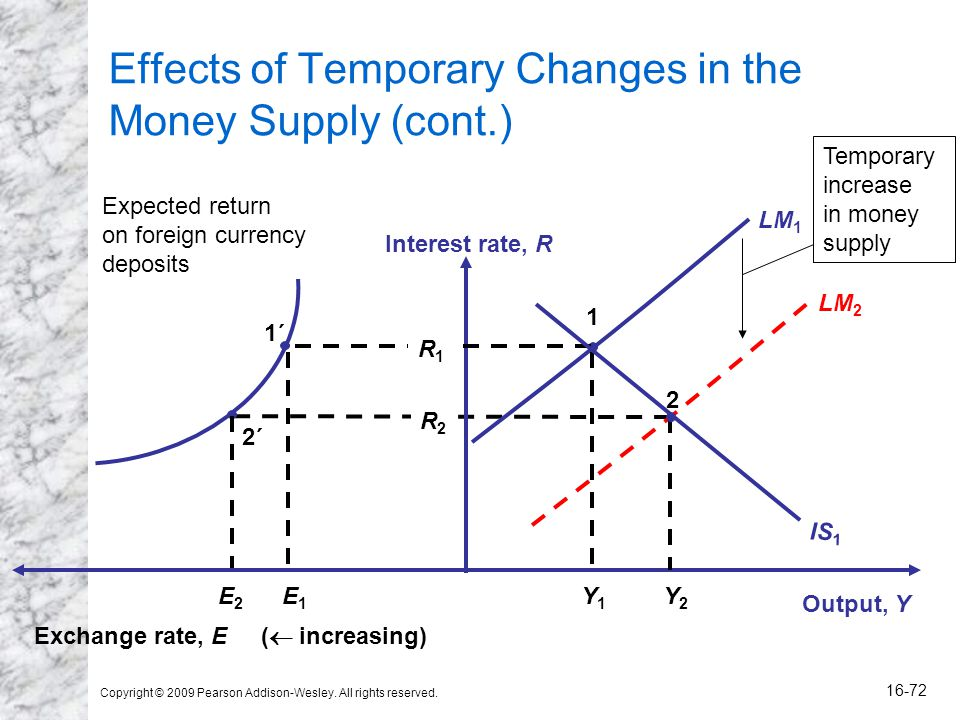 Copyright © 2009 Pearson Addison-Wesley. All rights reserved. 16-72 Effects of Temporary Changes in the Money Supply (cont.) R2R2 LM 2 Output, Y Inter