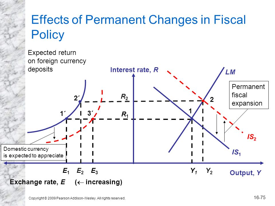 Copyright © 2009 Pearson Addison-Wesley. All rights reserved. 16-75 Effects of Permanent Changes in Fiscal Policy R2R2 R1R1 Output, Y Interest rate, R