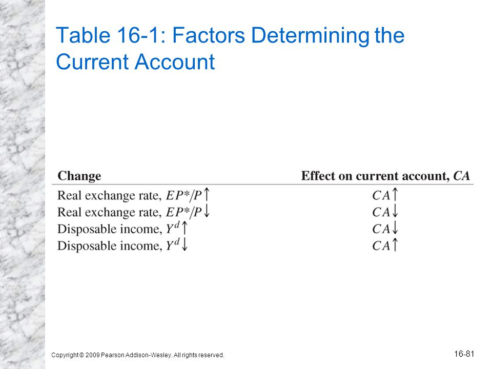 Copyright © 2009 Pearson Addison-Wesley. All rights reserved. 16-81 Table 16-1: Factors Determining the Current Account