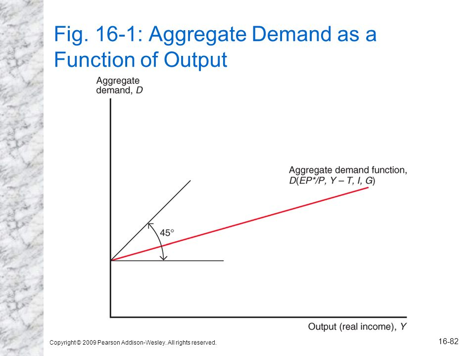 Copyright © 2009 Pearson Addison-Wesley. All rights reserved. 16-82 Fig. 16-1: Aggregate Demand as a Function of Output