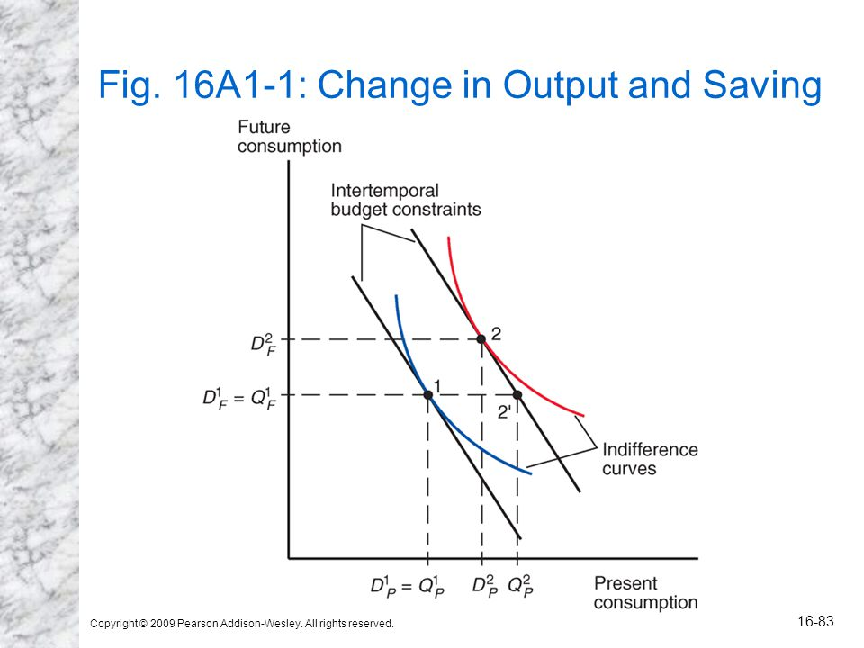 Copyright © 2009 Pearson Addison-Wesley. All rights reserved. 16-83 Fig. 16A1-1: Change in Output and Saving