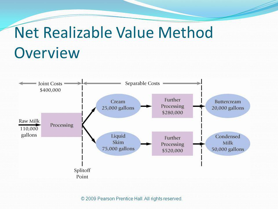 © 2009 Pearson Prentice Hall. All rights reserved. Net Realizable Value Method Overview