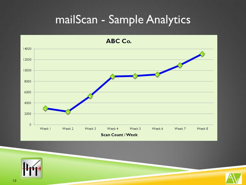 mailScan - Sample Analytics 10