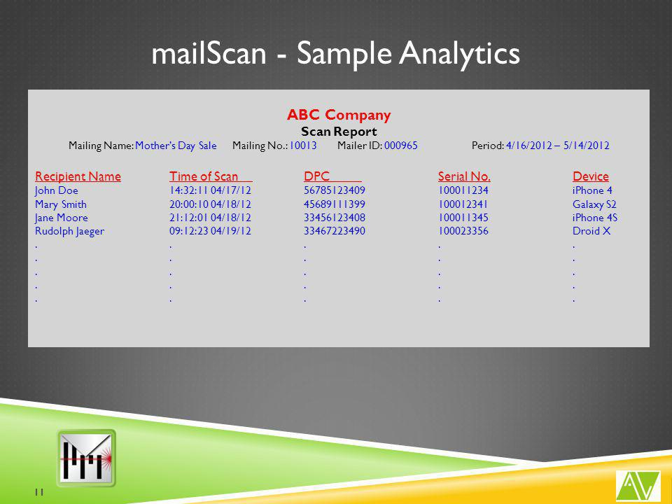 mailScan - Sample Analytics ABC Company Scan Report Mailing Name: Mother's Day Sale Mailing No.: 10013Mailer ID: 000965Period: 4/16/2012 – 5/14/2012 Recipient NameTime of Scan DPC Serial No.Device John Doe14:32:11 04/17/1256785123409100011234iPhone 4 Mary Smith20:00:10 04/18/1245689111399100012341Galaxy S2 Jane Moore21:12:01 04/18/1233456123408100011345iPhone 4S Rudolph Jaeger09:12:23 04/19/1233467223490100023356Droid X..................................................