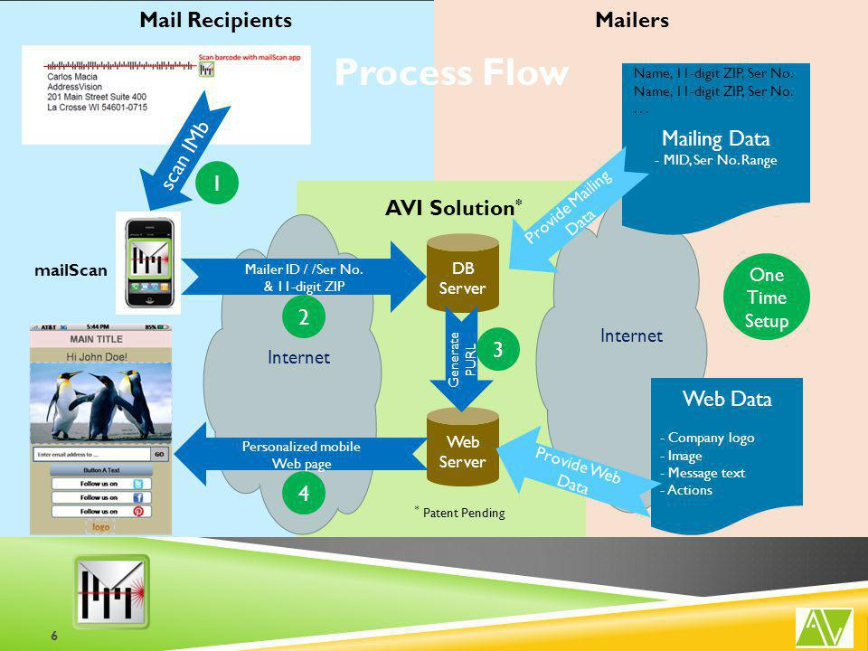 Mail RecipientsMailers scan IMb Internet DB Server Mailer ID / /Ser No.