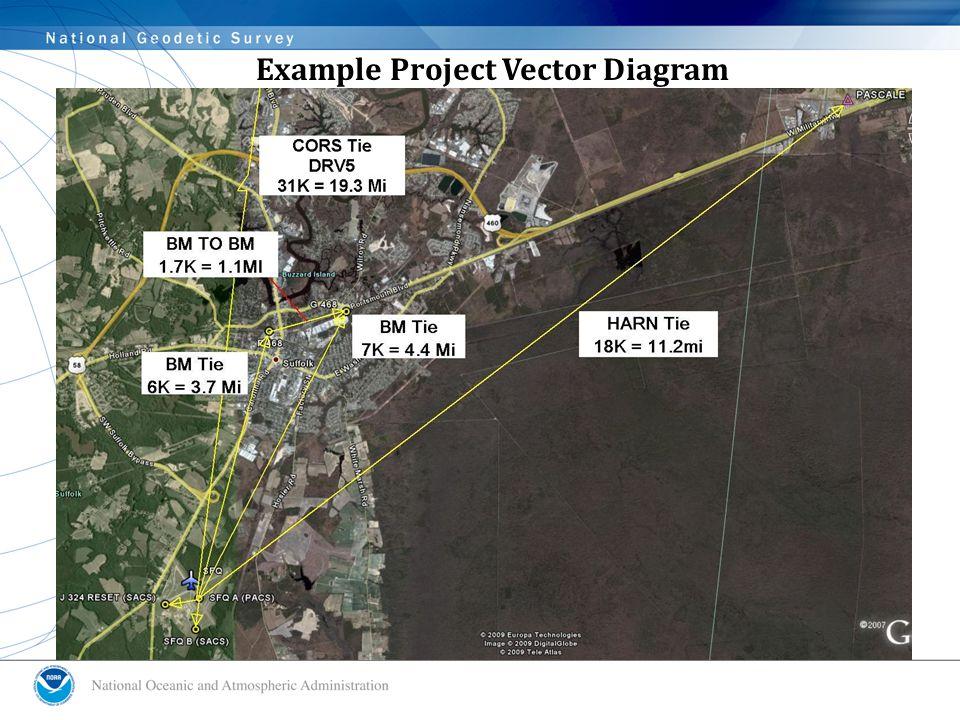 Example Project Vector Diagram