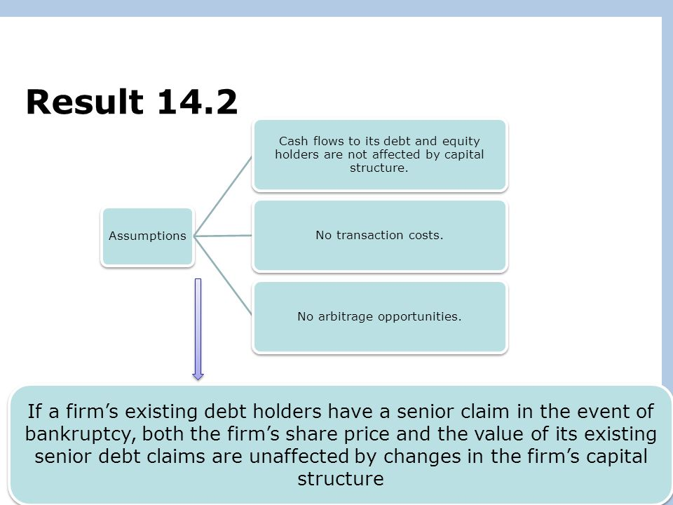 Copyright © 2011 Pearson Prentice Hall. All rights reserved. 16-22 Result 14.2 Assumptions Cash flows to its debt and equity holders are not affected