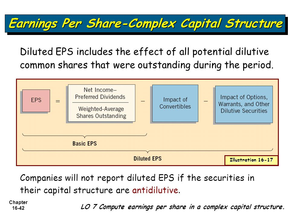 Chapter 16-42 LO 7 Compute earnings per share in a complex capital structure. Earnings Per Share-Complex Capital Structure Diluted EPS includes the ef