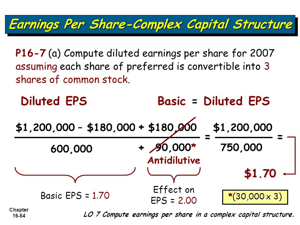 Chapter 16-54 LO 7 Compute earnings per share in a complex capital structure. Earnings Per Share-Complex Capital Structure 600,000 = $1.70 Diluted EPS