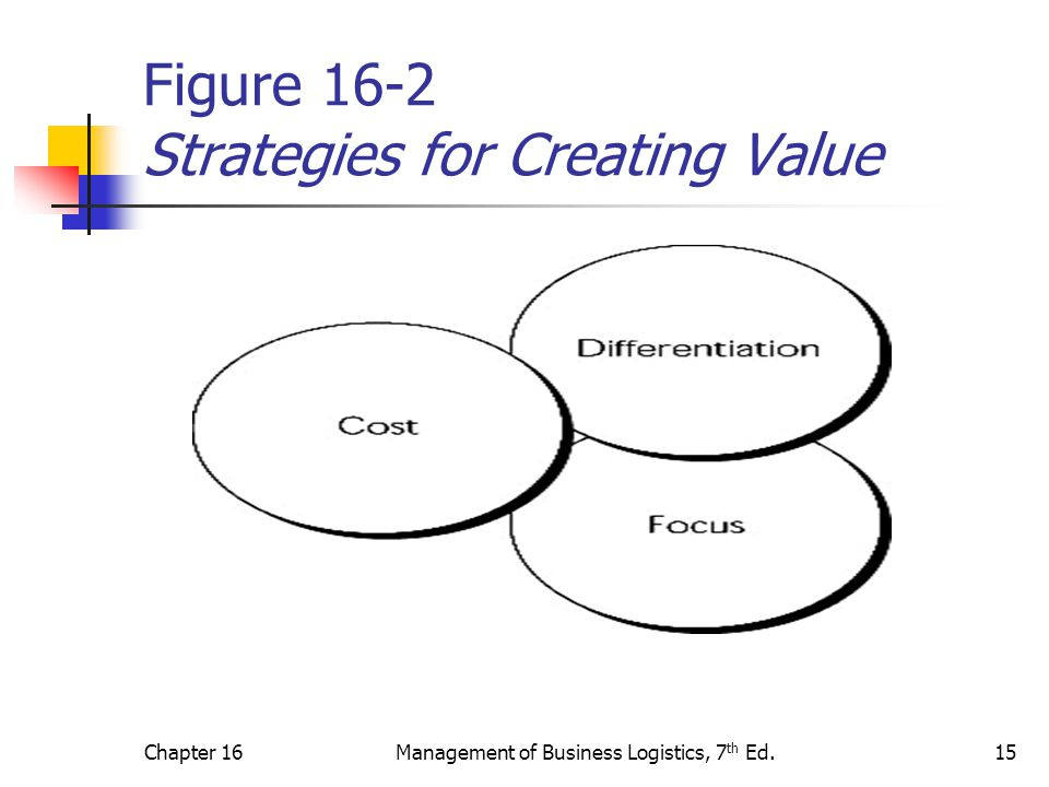 Chapter 16Management of Business Logistics, 7 th Ed.15 Figure 16-2 Strategies for Creating Value