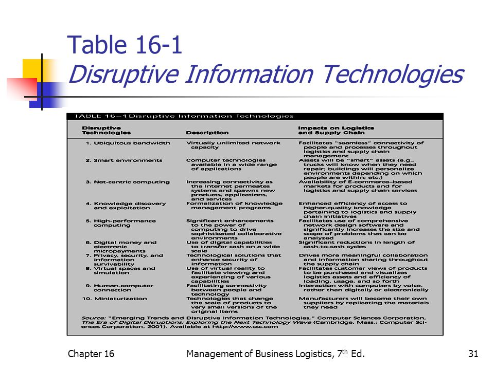 Chapter 16Management of Business Logistics, 7 th Ed.31 Table 16-1 Disruptive Information Technologies