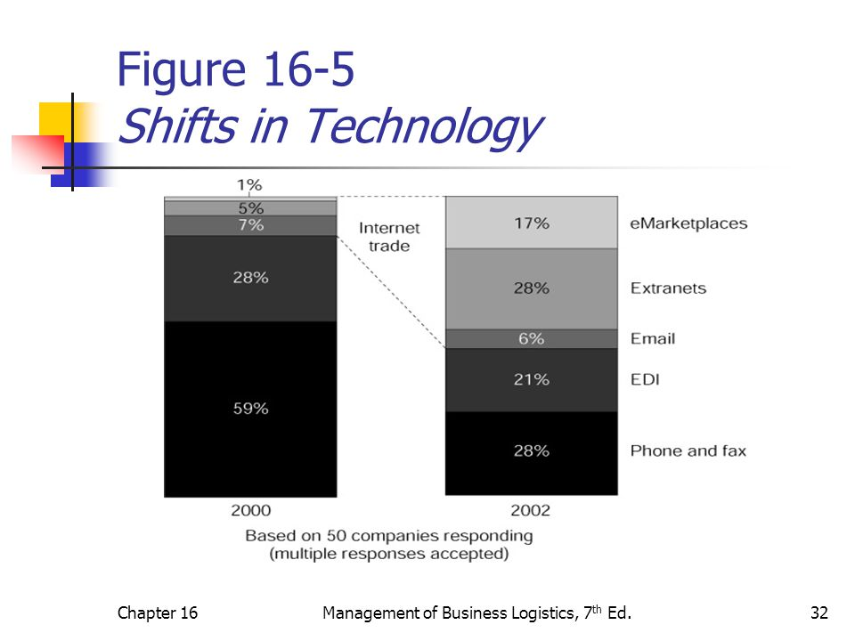 Chapter 16Management of Business Logistics, 7 th Ed.32 Figure 16-5 Shifts in Technology