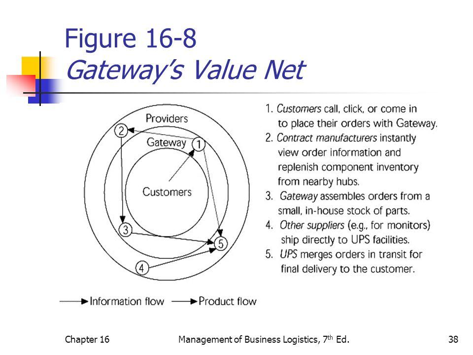 Chapter 16Management of Business Logistics, 7 th Ed.38 Figure 16-8 Gateway's Value Net