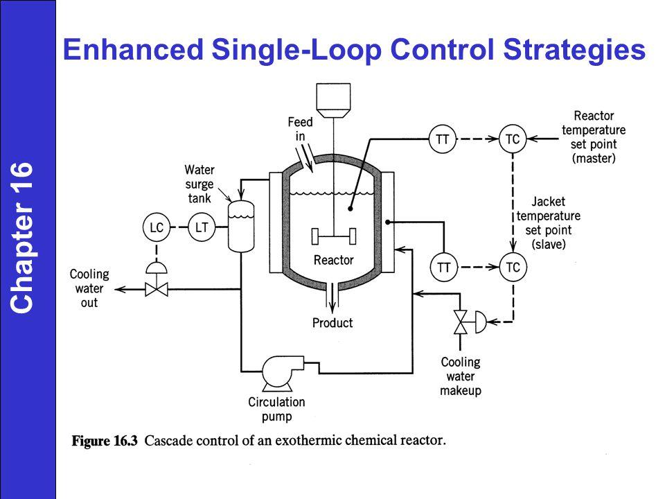 Enhanced Single-Loop Control Strategies Chapter 16