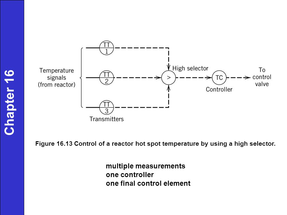 multiple measurements one controller one final control element Chapter 16 Figure 16.13 Control of a reactor hot spot temperature by using a high selector.