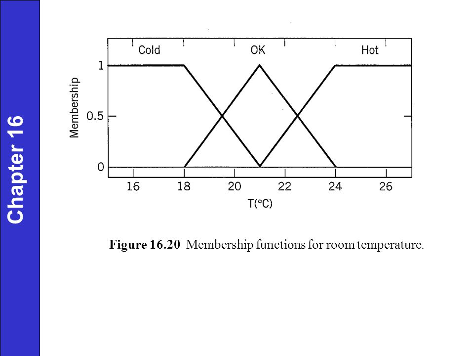 Chapter 16 Figure 16.20 Membership functions for room temperature.