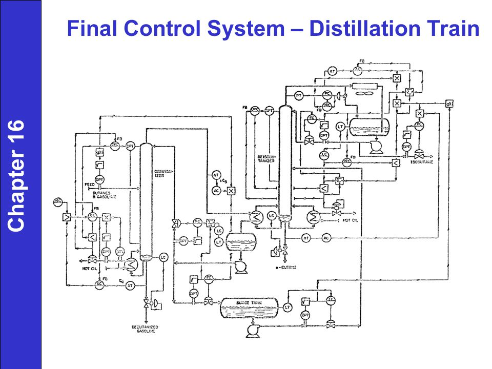 Final Control System – Distillation Train Chapter 16