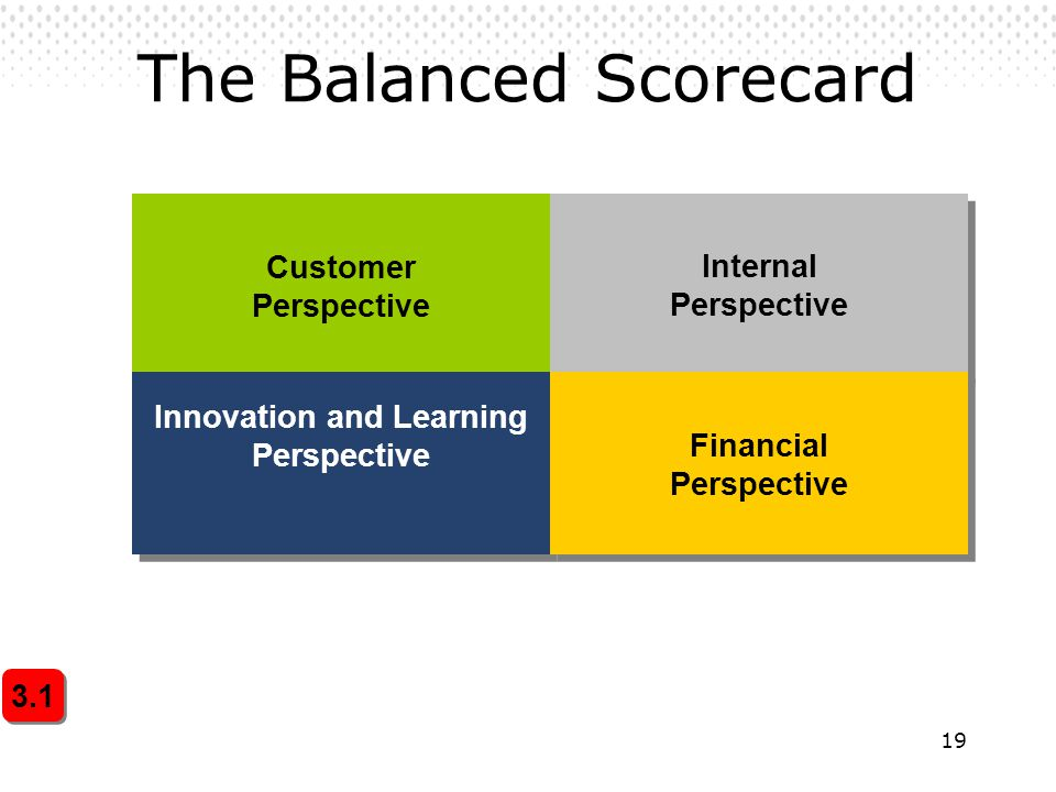 19 The Balanced Scorecard Customer Perspective Customer Perspective Internal Perspective Innovation and Learning Perspective Innovation and Learning Perspective Financial Perspective 3.1