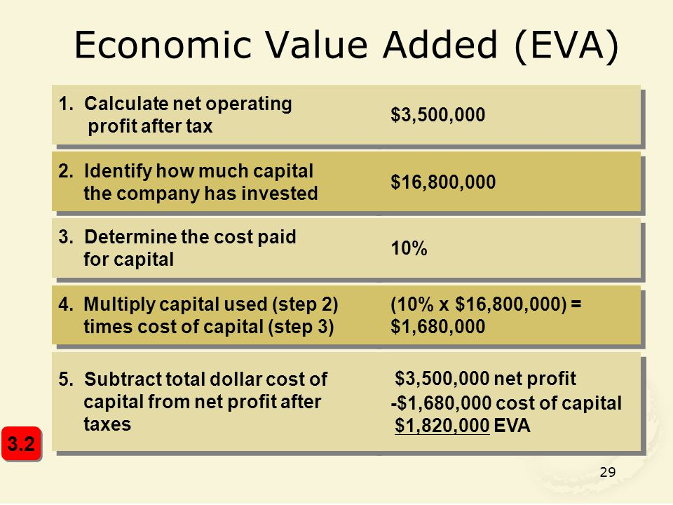 29 Economic Value Added (EVA) 1. Calculate net operating profit after tax 2. Identify how much capital the company has invested 3. Determine the cost