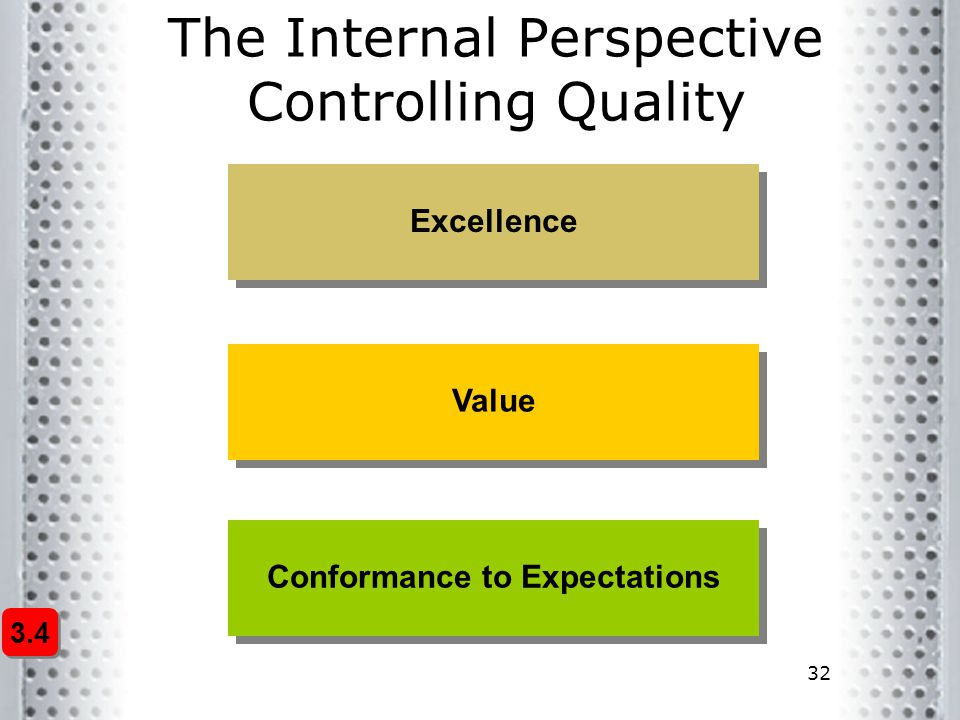 32 The Internal Perspective Controlling Quality Excellence Value Conformance to Expectations 3.4