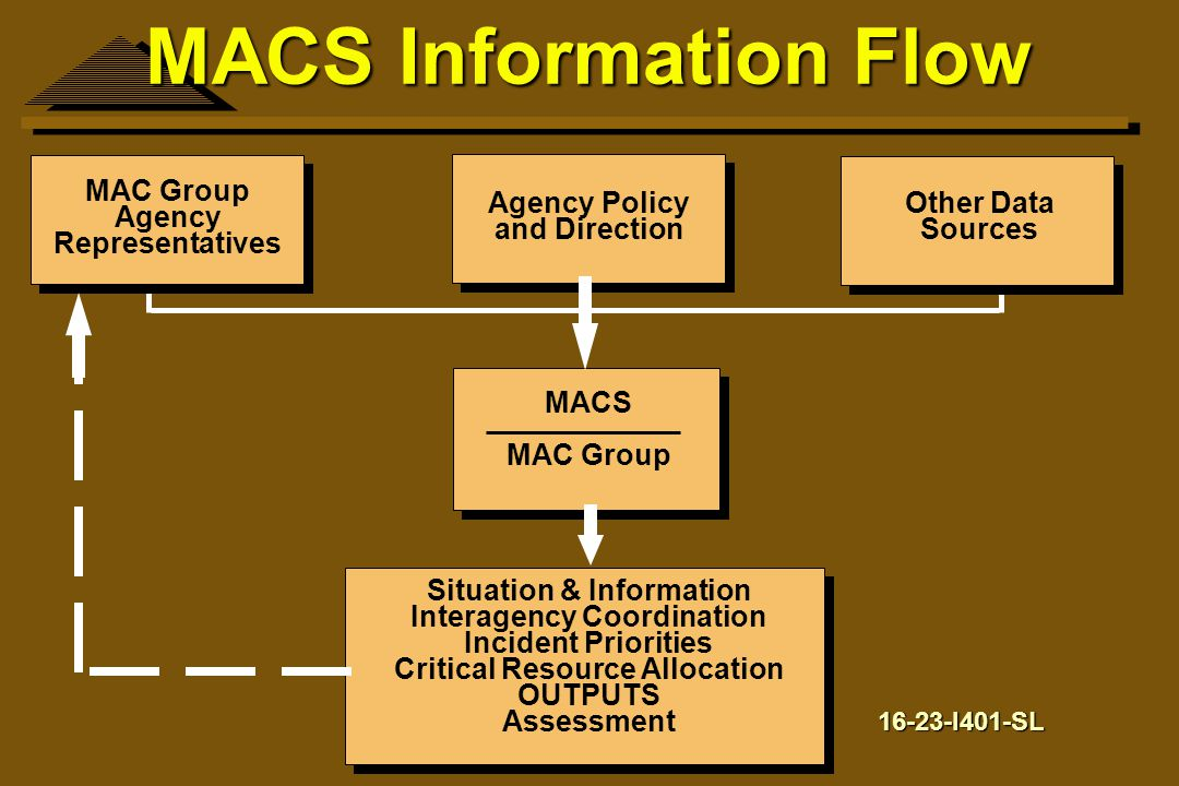 MACS Information Flow MAC Group Agency Representatives Agency Policy and Direction Other Data Sources MACS MAC Group Situation & Information Interagen