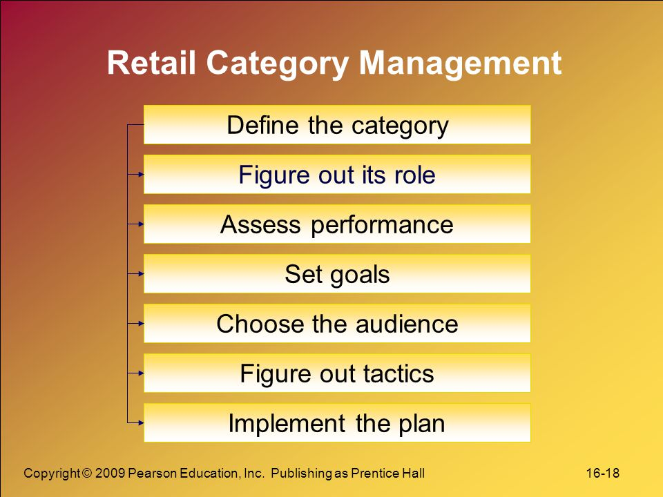 Copyright © 2009 Pearson Education, Inc. Publishing as Prentice Hall 16-18 Retail Category Management Define the category Figure out its role Set goal