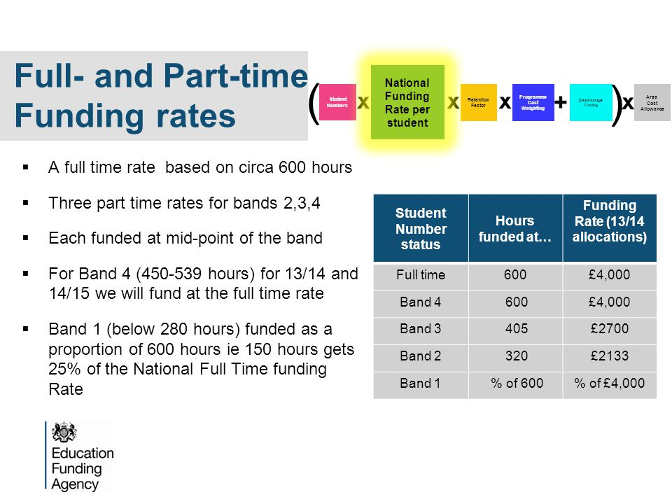  A full time rate based on circa 600 hours  Three part time rates for bands 2,3,4  Each funded at mid-point of the band  For Band 4 (450-539 hours