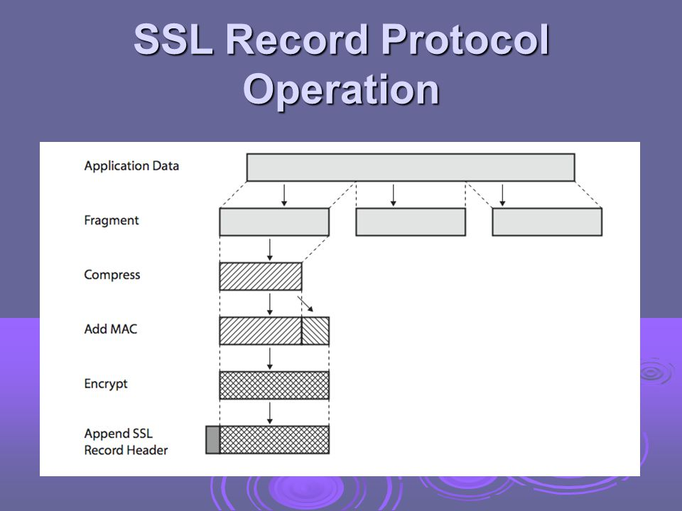 SSL Change Cipher Spec Protocol  one of 3 SSL specific protocols which use the SSL Record protocol  a single message  causes pending state to become current  hence updating the cipher suite in use