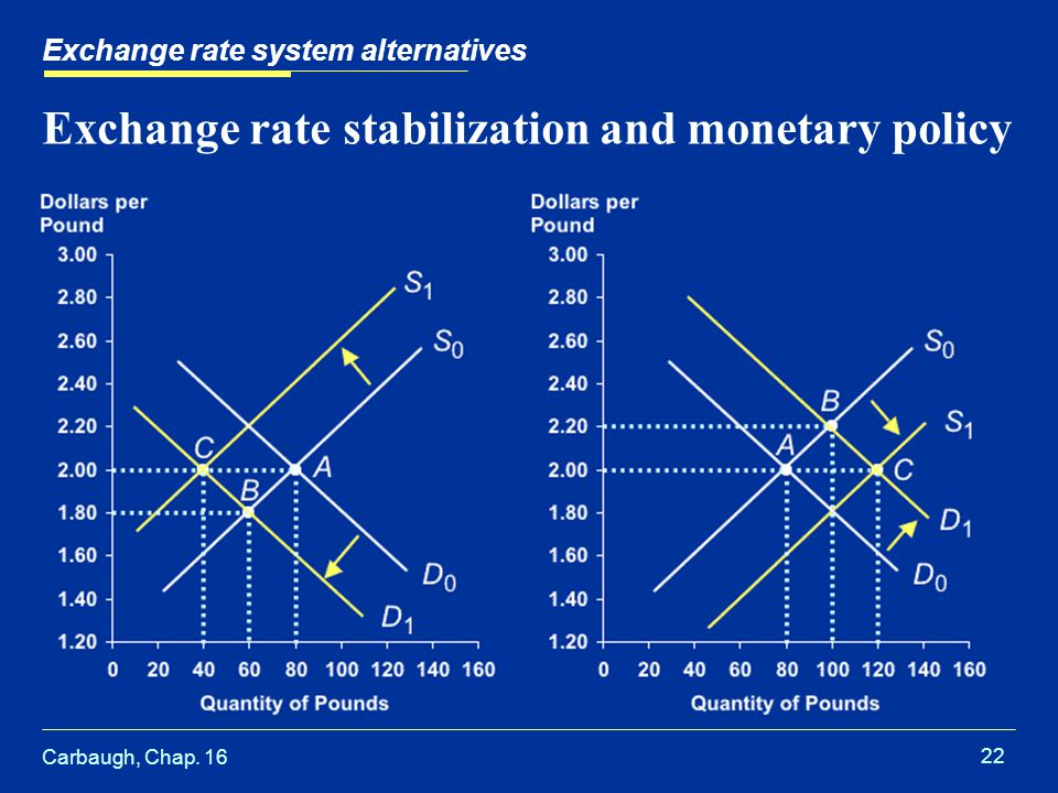 Carbaugh, Chap. 16 22 Exchange rate stabilization and monetary policy Exchange rate system alternatives